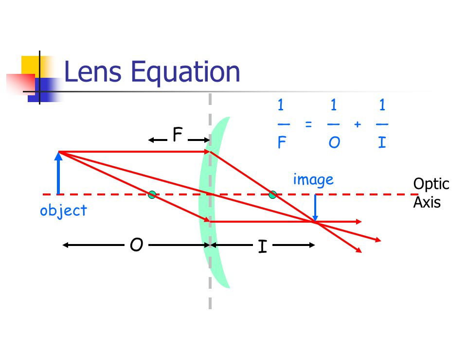 Lens Equation Optic Axis 1 1 1 — = — + — F O I object image O I F