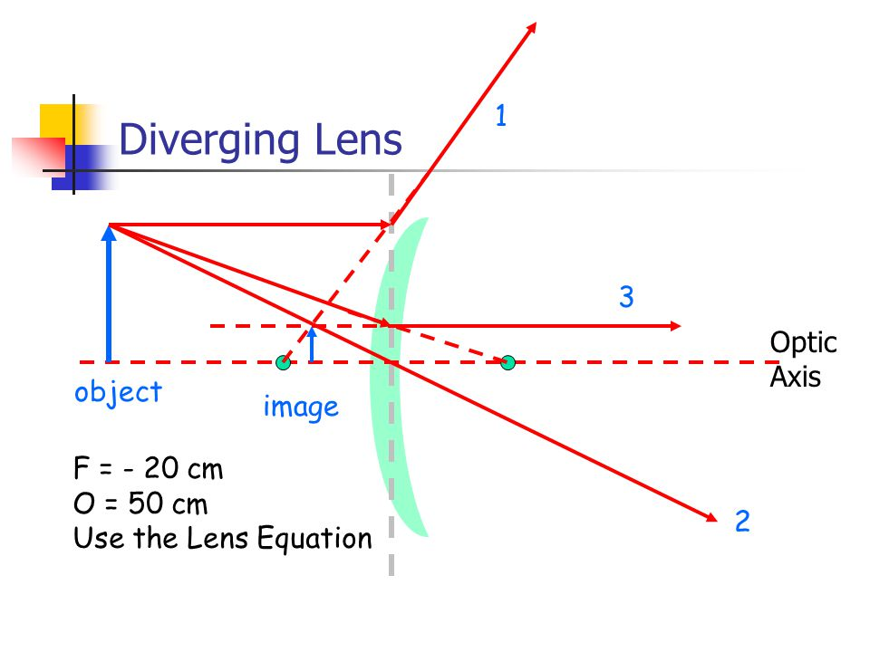 Diverging Lens Optic Axis 1 2 3 object image F = - 20 cm O = 50 cm Use the Lens Equation