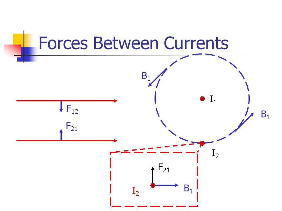 Forces Between Currents I1I1 F 21 F 12 I2I2 B1B1 B1B1 B1B1 F 21 I2I2