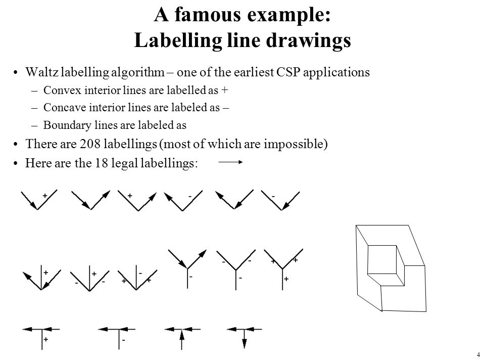 4 A famous example: Labelling line drawings Waltz labelling algorithm – one of the earliest CSP applications –Convex interior lines are labelled as + –Concave interior lines are labeled as – –Boundary lines are labeled as There are 208 labellings (most of which are impossible) Here are the 18 legal labellings: