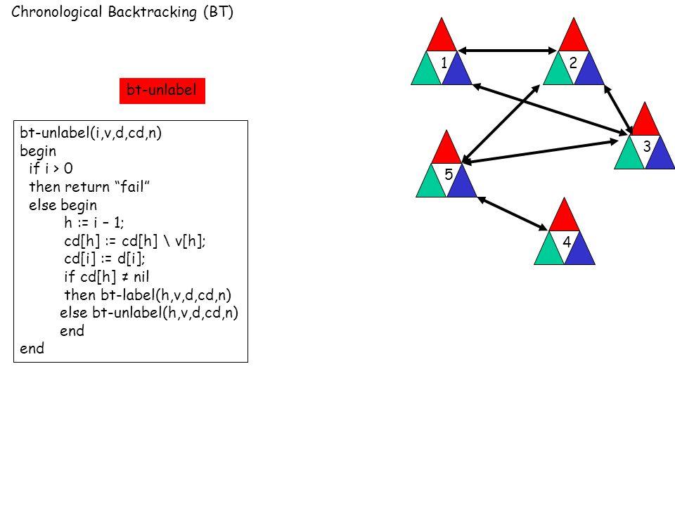 Chronological Backtracking (BT) 12 3 4 5 bt-unlabel(i,v,d,cd,n) begin if i > 0 then return fail else begin h := i – 1; cd[h] := cd[h] \ v[h]; cd[i] := d[i]; if cd[h] ≠ nil then bt-label(h,v,d,cd,n) else bt-unlabel(h,v,d,cd,n) end bt-unlabel