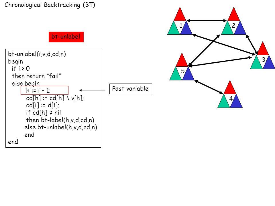 Chronological Backtracking (BT) 12 3 4 5 bt-unlabel(i,v,d,cd,n) begin if i > 0 then return fail else begin h := i – 1; cd[h] := cd[h] \ v[h]; cd[i] := d[i]; if cd[h] ≠ nil then bt-label(h,v,d,cd,n) else bt-unlabel(h,v,d,cd,n) end Past variable bt-unlabel
