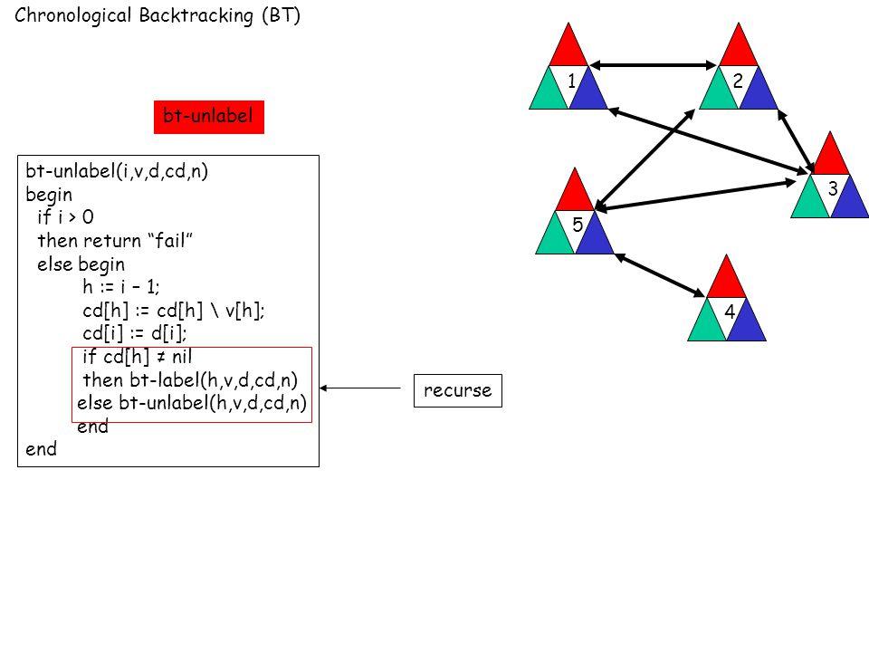 Chronological Backtracking (BT) 12 3 4 5 bt-unlabel(i,v,d,cd,n) begin if i > 0 then return fail else begin h := i – 1; cd[h] := cd[h] \ v[h]; cd[i] := d[i]; if cd[h] ≠ nil then bt-label(h,v,d,cd,n) else bt-unlabel(h,v,d,cd,n) end recurse bt-unlabel