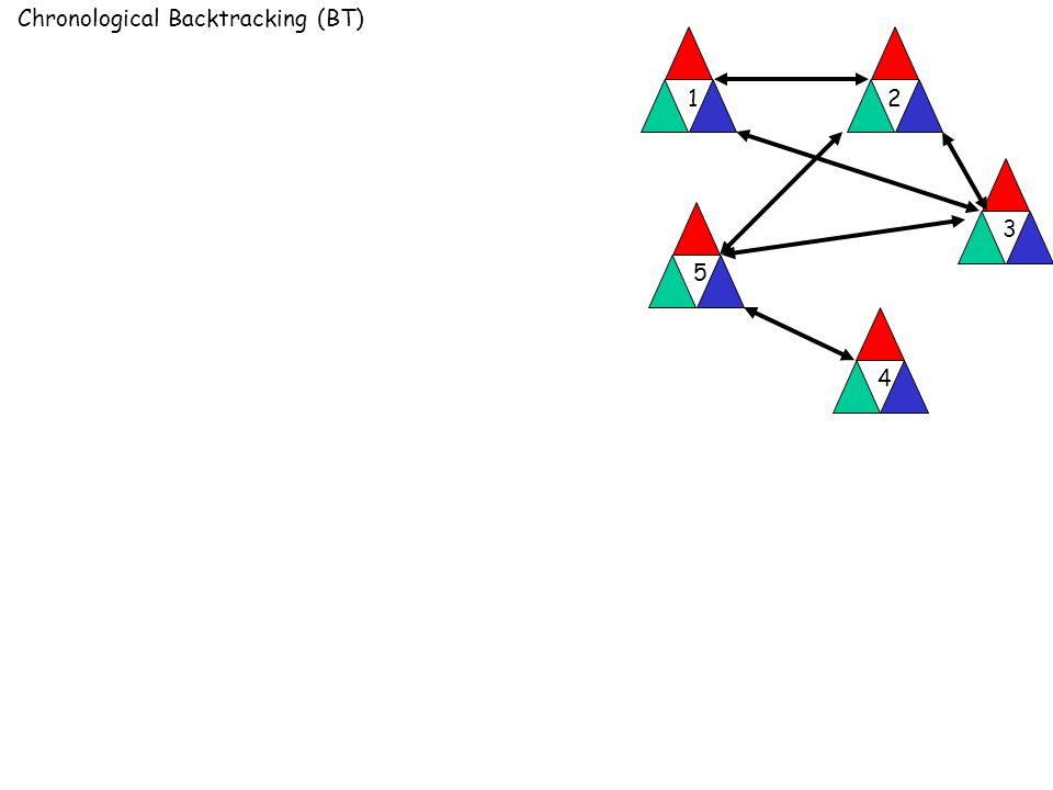 Chronological Backtracking (BT) 12 3 4 5