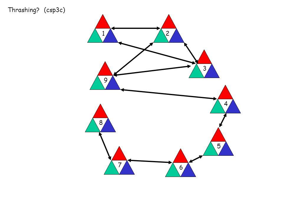 Thrashing (csp3c) 12 3 9 4 5 6 7 8