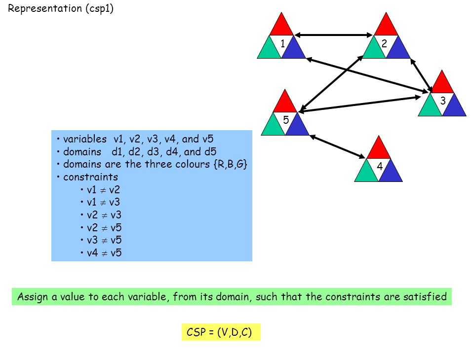 Representation (csp1) variables v1, v2, v3, v4, and v5 domains d1, d2, d3, d4, and d5 domains are the three colours {R,B,G} constraints v1  v2 v1  v3 v2  v3 v2  v5 v3  v5 v4  v5 Assign a value to each variable, from its domain, such that the constraints are satisfied CSP = (V,D,C) 12 3 4 5