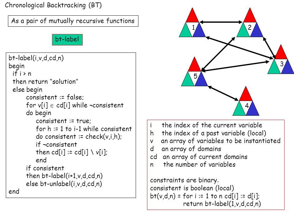 A Tree Trace of BT (assume domain ordered {R,B,G}) v1 v2 v3 v4 v5 12 3 4 5