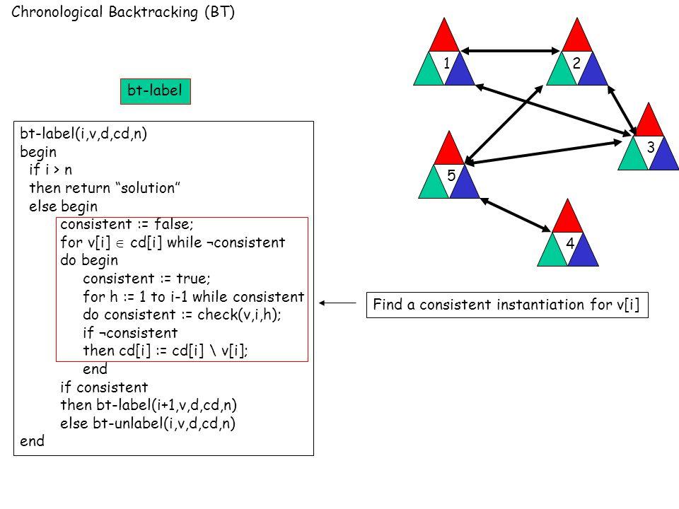 Chronological Backtracking (BT) 12 3 4 5 bt-label(i,v,d,cd,n) begin if i > n then return solution else begin consistent := false; for v[i]  cd[i] while ¬consistent do begin consistent := true; for h := 1 to i-1 while consistent do consistent := check(v,i,h); if ¬consistent then cd[i] := cd[i] \ v[i]; end if consistent then bt-label(i+1,v,d,cd,n) else bt-unlabel(i,v,d,cd,n) end Find a consistent instantiation for v[i] bt-label