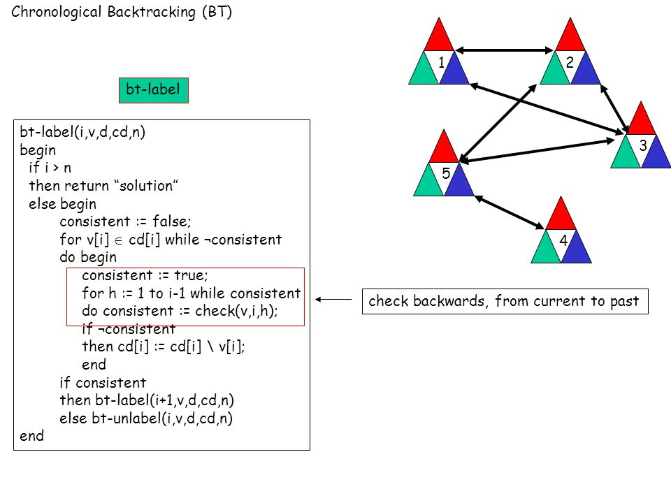 Chronological Backtracking (BT) 12 3 4 5 bt-label(i,v,d,cd,n) begin if i > n then return solution else begin consistent := false; for v[i]  cd[i] while ¬consistent do begin consistent := true; for h := 1 to i-1 while consistent do consistent := check(v,i,h); if ¬consistent then cd[i] := cd[i] \ v[i]; end if consistent then bt-label(i+1,v,d,cd,n) else bt-unlabel(i,v,d,cd,n) end check backwards, from current to past bt-label