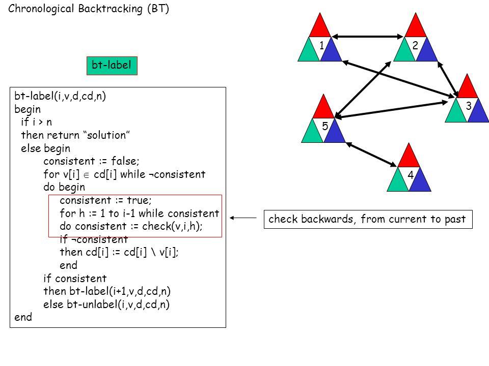 Chronological Backtracking (BT) 12 3 4 5 bt-label(i,v,d,cd,n) begin if i > n then return solution else begin consistent := false; for v[i]  cd[i] while ¬consistent do begin consistent := true; for h := 1 to i-1 while consistent do consistent := check(v,i,h); if ¬consistent then cd[i] := cd[i] \ v[i]; end if consistent then bt-label(i+1,v,d,cd,n) else bt-unlabel(i,v,d,cd,n) end check backwards, from current to past bt-label