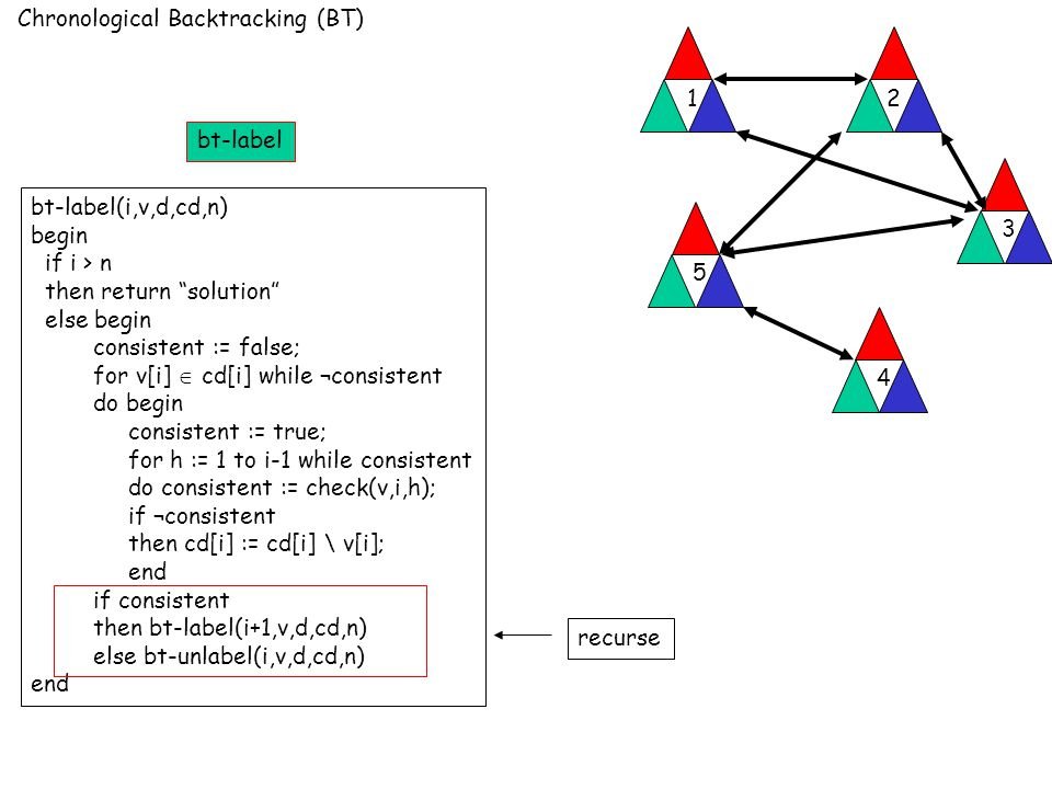 Chronological Backtracking (BT) 12 3 4 5 bt-label(i,v,d,cd,n) begin if i > n then return solution else begin consistent := false; for v[i]  cd[i] while ¬consistent do begin consistent := true; for h := 1 to i-1 while consistent do consistent := check(v,i,h); if ¬consistent then cd[i] := cd[i] \ v[i]; end if consistent then bt-label(i+1,v,d,cd,n) else bt-unlabel(i,v,d,cd,n) end recurse bt-label