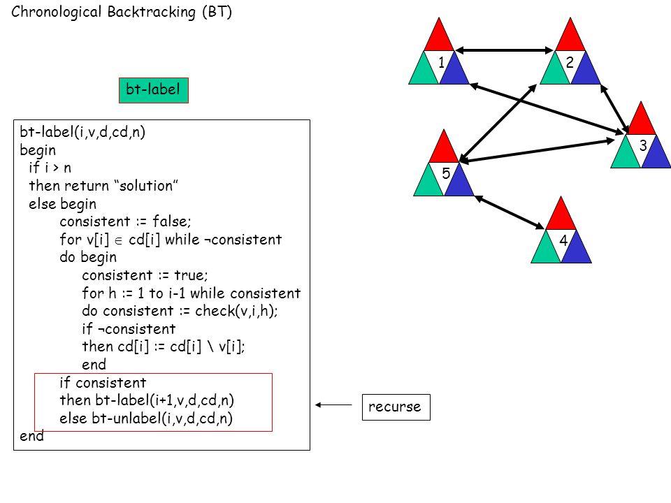 Chronological Backtracking (BT) 12 3 4 5 bt-label(i,v,d,cd,n) begin if i > n then return solution else begin consistent := false; for v[i]  cd[i] while ¬consistent do begin consistent := true; for h := 1 to i-1 while consistent do consistent := check(v,i,h); if ¬consistent then cd[i] := cd[i] \ v[i]; end if consistent then bt-label(i+1,v,d,cd,n) else bt-unlabel(i,v,d,cd,n) end recurse bt-label