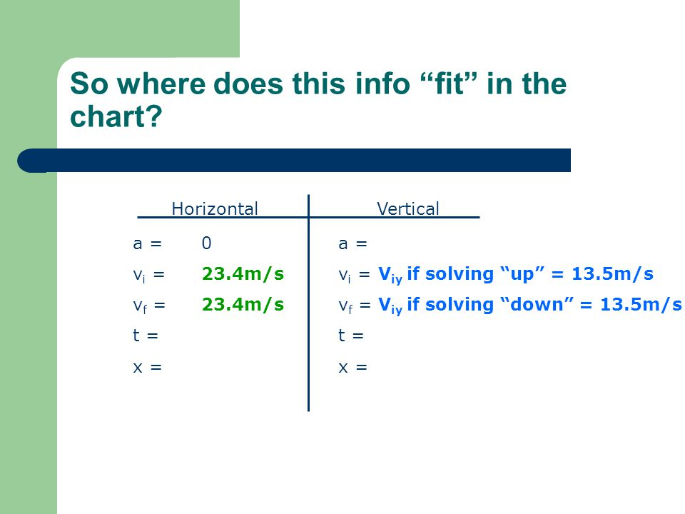 """So where does this info """"fit"""" in the chart? HorizontalVertical a = v i = v f = t = x = a = v i = v f = t = x = 0 23.4m/s V iy if solving """"up"""" = 13.5m/"""