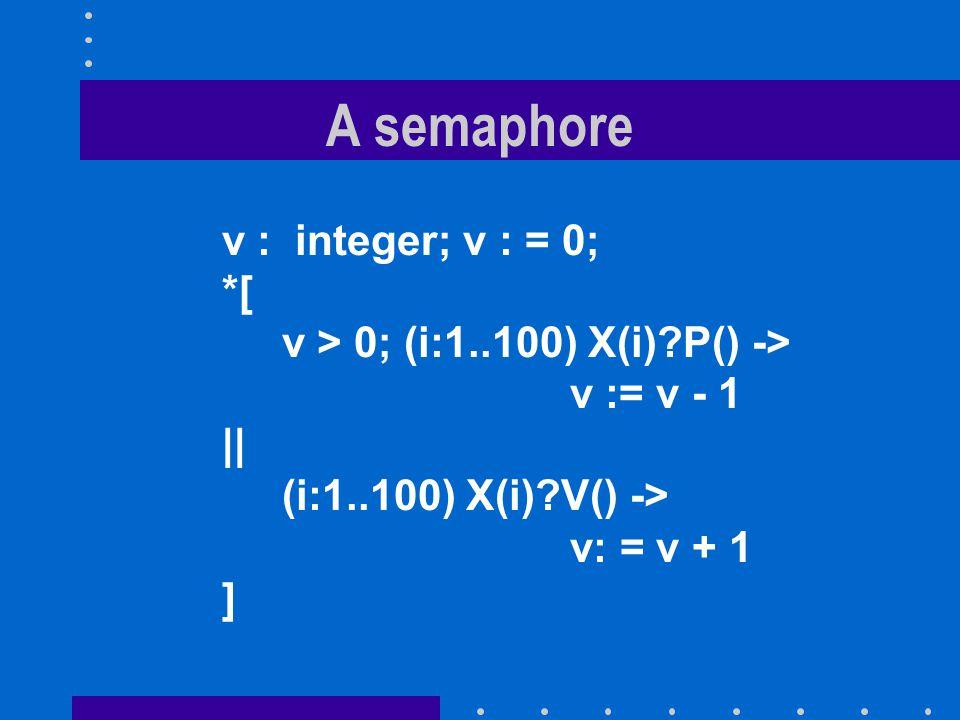 A semaphore v : integer; v : = 0; *[ v > 0; (i:1..100) X(i) P() -> v := v - 1    (i:1..100) X(i) V() -> v: = v + 1 ]