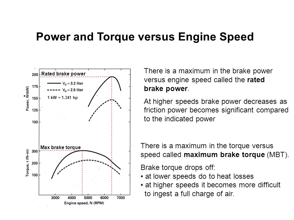 There is a maximum in the brake power versus engine speed called the rated brake power. At higher speeds brake power decreases as friction power becom