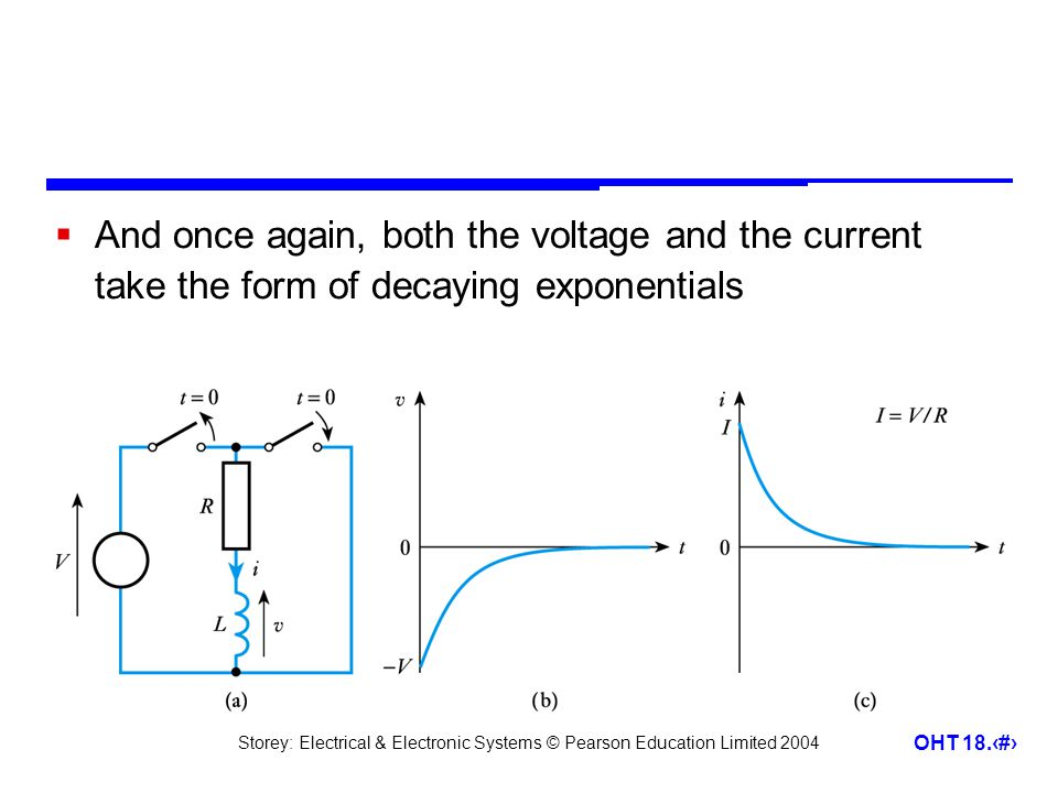 Storey: Electrical & Electronic Systems © Pearson Education Limited 2004 OHT 18.12  And once again, both the voltage and the current take the form of decaying exponentials