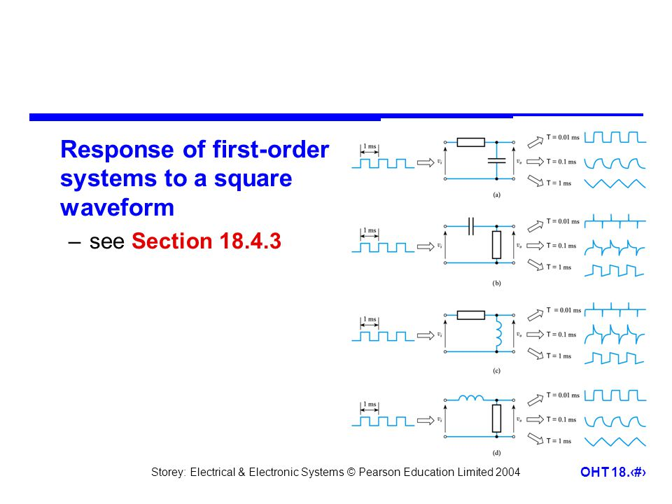 Storey: Electrical & Electronic Systems © Pearson Education Limited 2004 OHT 18.18 Response of first-order systems to a square waveform –see Section 18.4.3