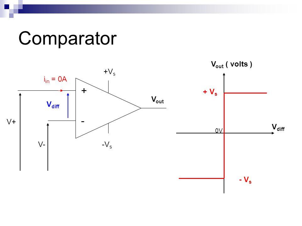 Comparator + - +V s -V s i in = 0A V diff V+ V- V out 0V + V s V out ( volts ) V diff - V s