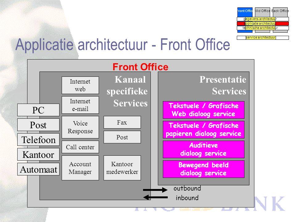 Gegevens architectuur Front OfficeMid OfficeBack Office gegevens architectuur applicatie architectuur technische architectuur service architectuur
