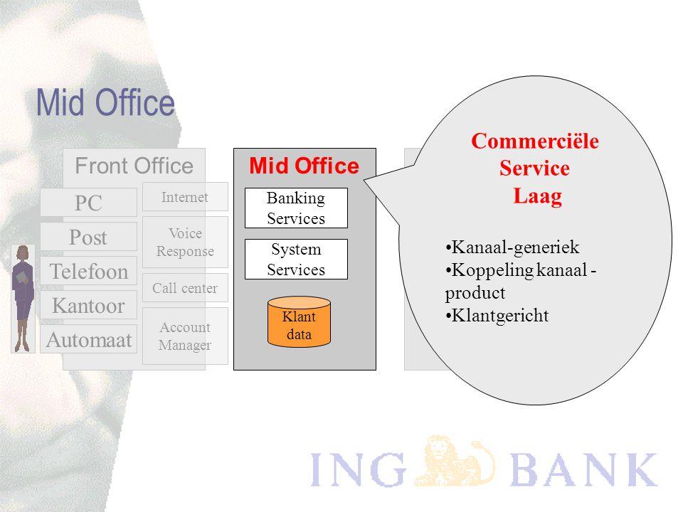 Mid OfficeBack Office Front Office PC Post Telefoon Kantoor Automaat Internet Voice Response Call center Account Manager KLANT Klant interactie Laag Kanaalspecifiek Klantkontakt Presentatiegericht Inhoud onafhankelijk