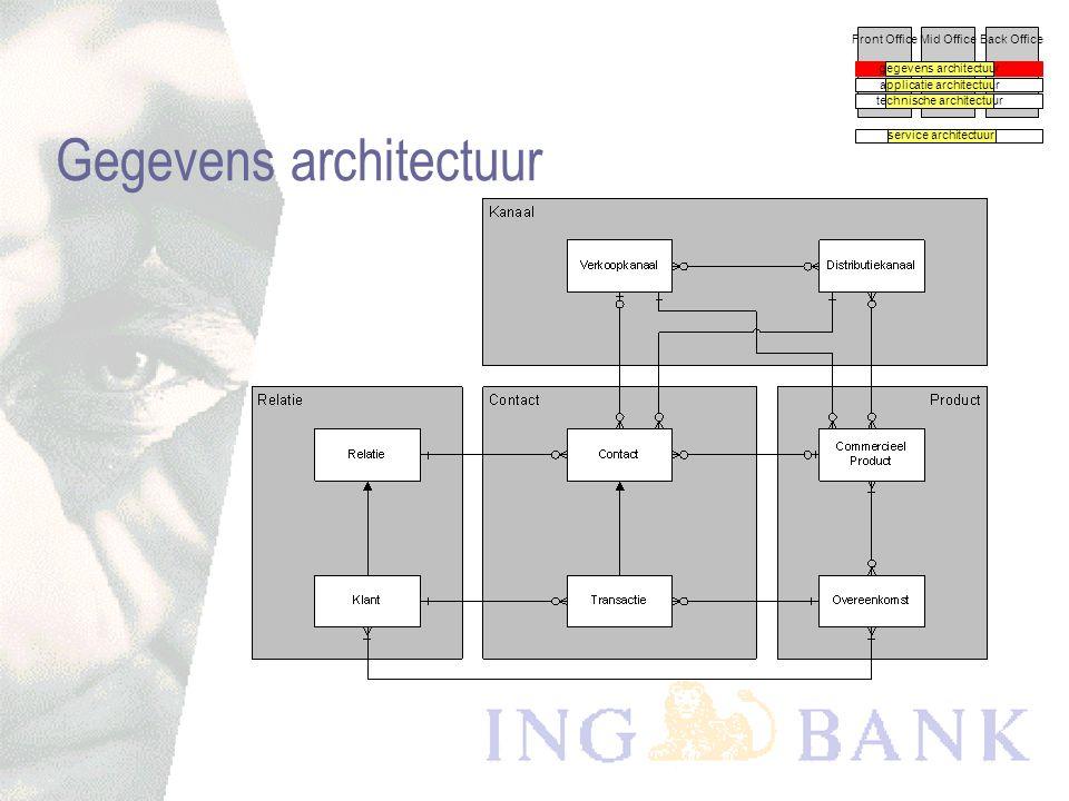 Front OfficeMid OfficeBack Office Perspectieven gegevens architectuur applicatie architectuur technische architectuur service architectuur