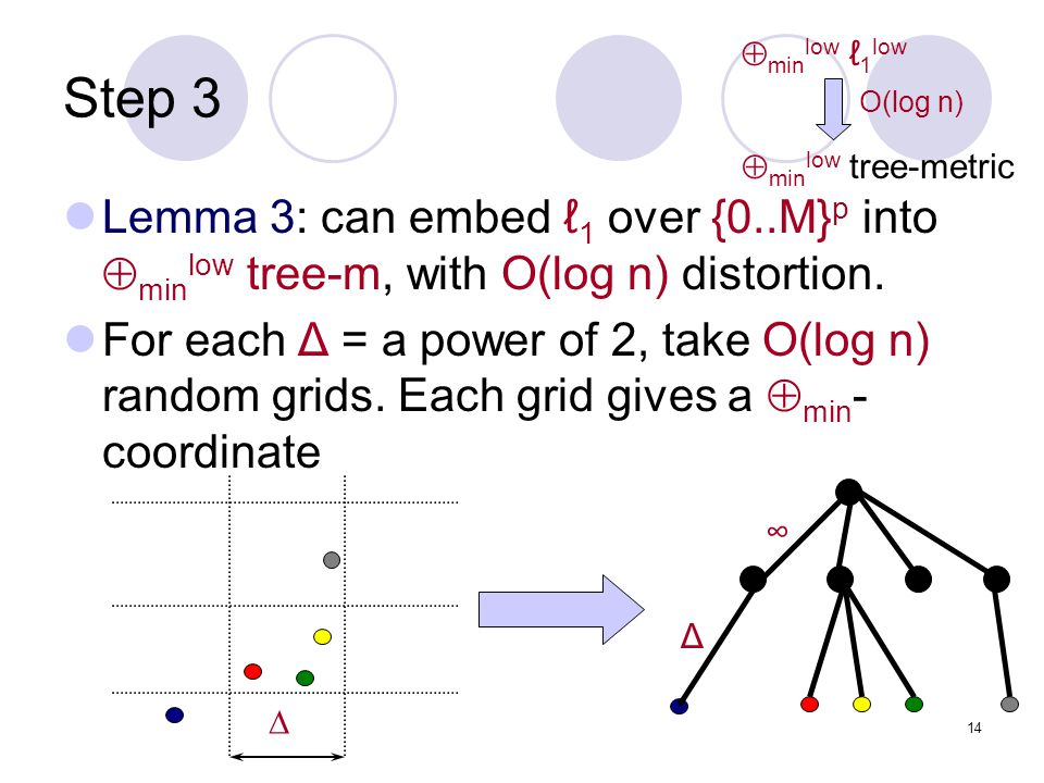 14 Step 3 Lemma 3: can embed ℓ 1 over {0..M} p into  min low tree-m, with O(log n) distortion.