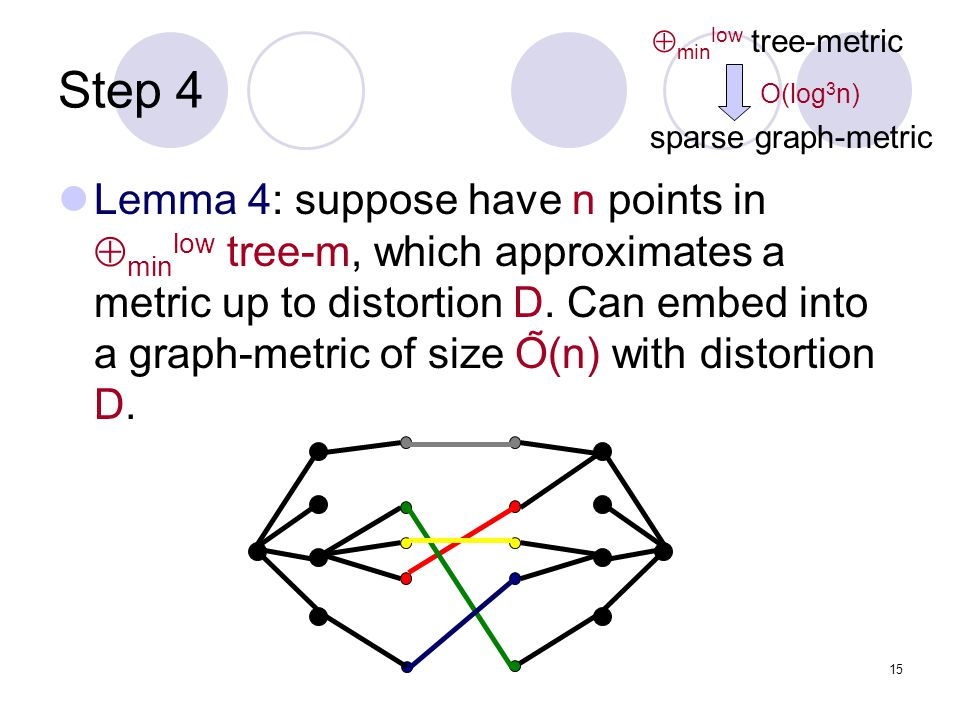 15 Step 4 Lemma 4: suppose have n points in  min low tree-m, which approximates a metric up to distortion D.