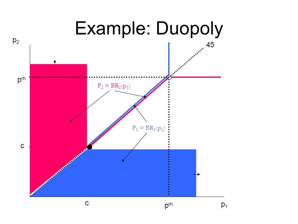 Example: Duopoly 45 p1p1 p2p2 c c pmpm pmpm P 2 = BR 2 (p 1 ) P 1 = BR 1 (p 2 )