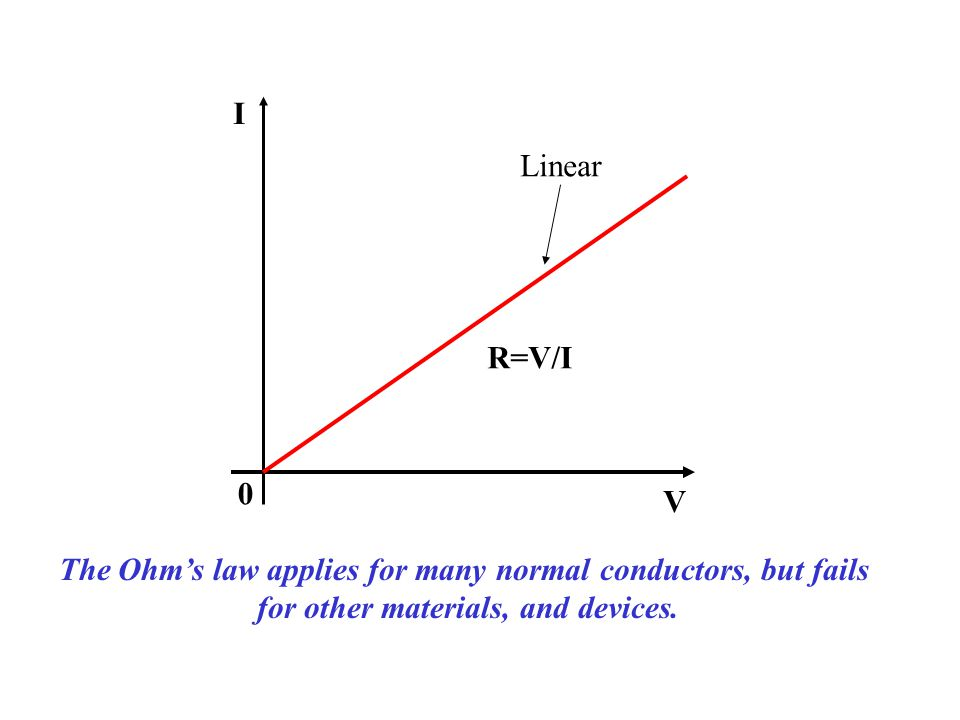 R=V/I I V 0 The Ohm's law applies for many normal conductors, but fails for other materials, and devices. Linear