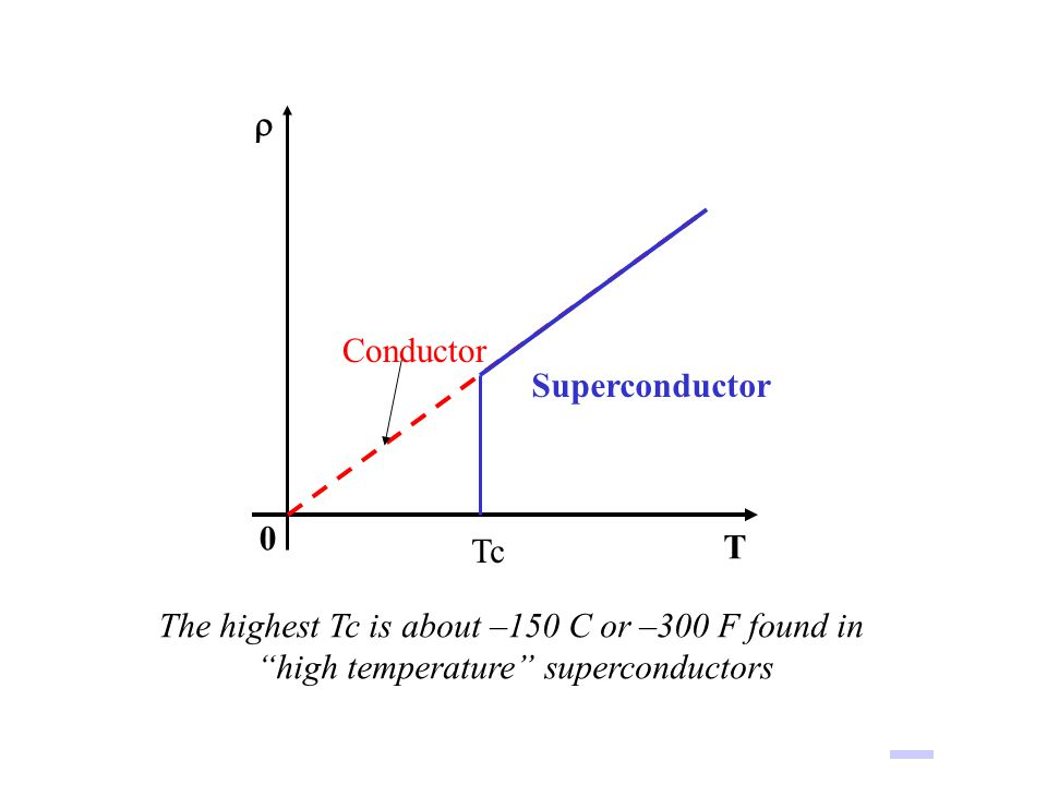 """Superconductor  T 0 Conductor Tc The highest Tc is about –150 C or –300 F found in """"high temperature"""" superconductors"""
