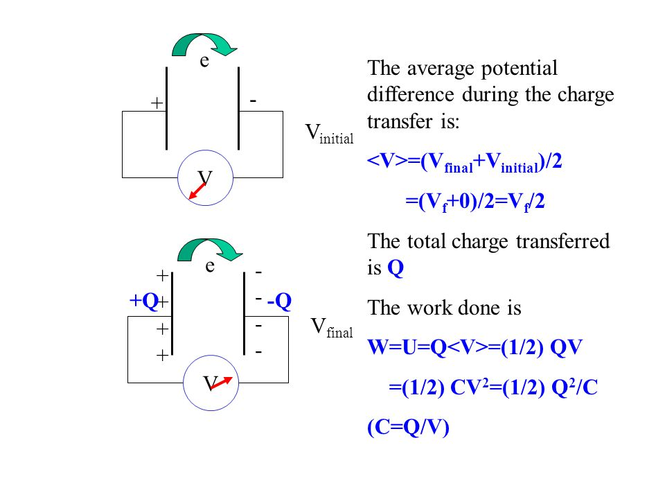 V + - e V ++++++++ -------- e V initial V final The average potential difference during the charge transfer is: =(V final +V initial )/2 =(V f +0)/2=V f /2 The total charge transferred is Q The work done is W=U=Q =(1/2) QV =(1/2) CV 2 =(1/2) Q 2 /C (C=Q/V) -Q+Q