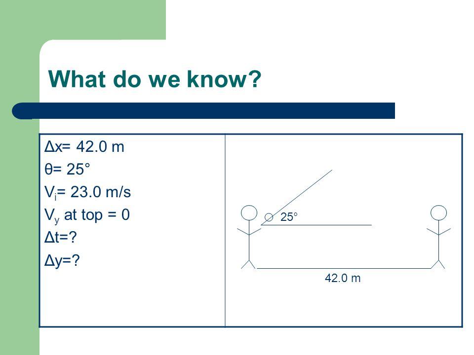 What do we know Δx= 42.0 m θ= 25° V i = 23.0 m/s V y at top = 0 Δt= Δy= 42.0 m 25°