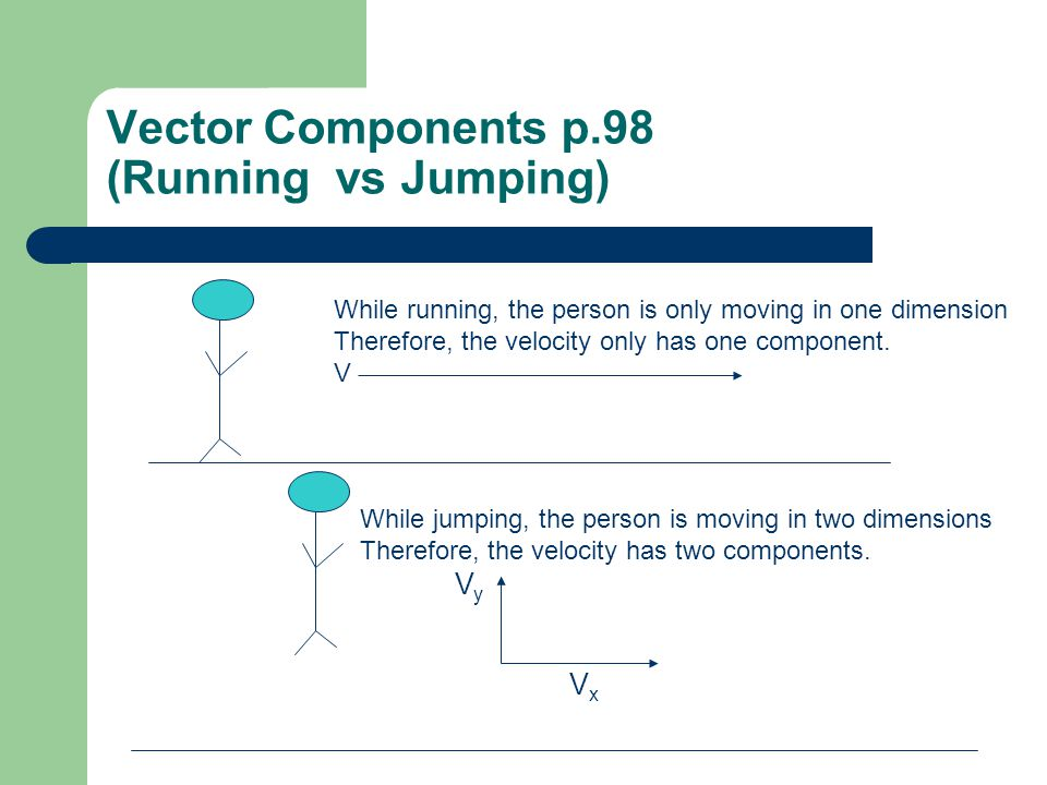 Vector Components p.98 (Running vs Jumping) While jumping, the person is moving in two dimensions Therefore, the velocity has two components.