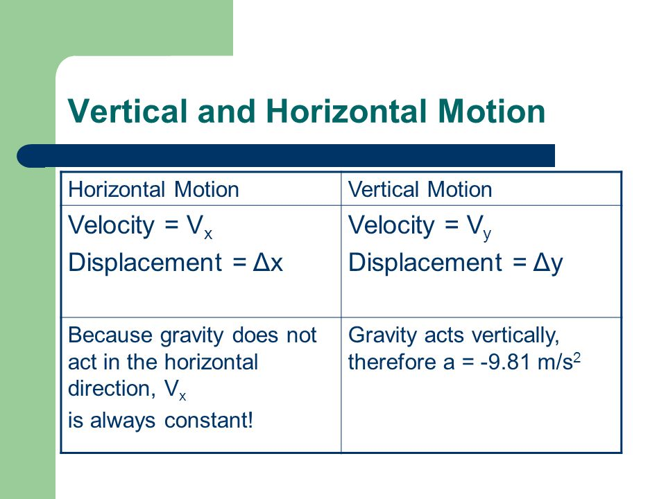 Vertical and Horizontal Motion Horizontal MotionVertical Motion Velocity = V x Displacement = Δx Velocity = V y Displacement = Δy Because gravity does not act in the horizontal direction, V x is always constant.
