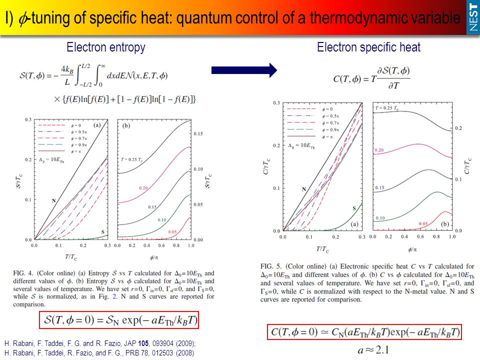I)  -tuning of specific heat: quantum control of a thermodynamic variable H.