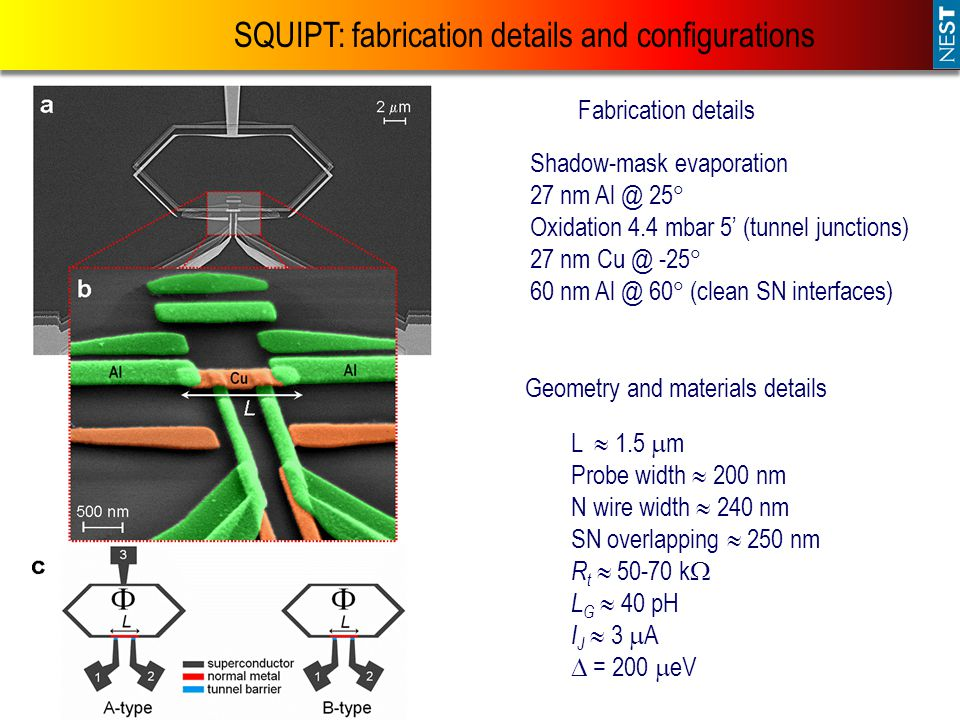 SQUIPT: fabrication details and configurations Shadow-mask evaporation 27 nm Al @ 25  Oxidation 4.4 mbar 5' (tunnel junctions) 27 nm Cu @ -25  60 nm Al @ 60  (clean SN interfaces) Fabrication details Geometry and materials details L  1.5  m Probe width  200 nm N wire width  240 nm SN overlapping  250 nm R t  50-70 k  L G  40 pH I J  3  A  = 200  eV