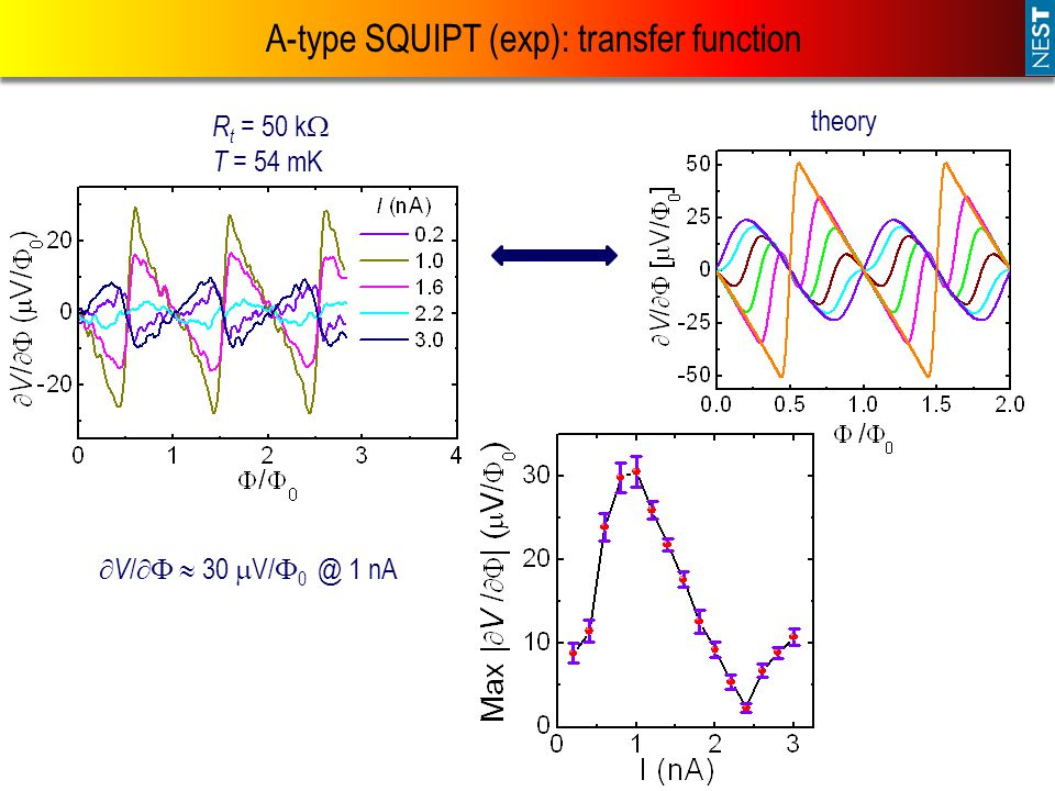 A-type SQUIPT (exp): transfer function R t = 50 k  T = 54 mK  V /   30  V/  0 @ 1 nA theory