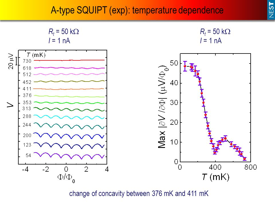 A-type SQUIPT (exp): temperature dependence R t = 50 k  I = 1 nA R t = 50 k  I = 1 nA change of concavity between 376 mK and 411 mK