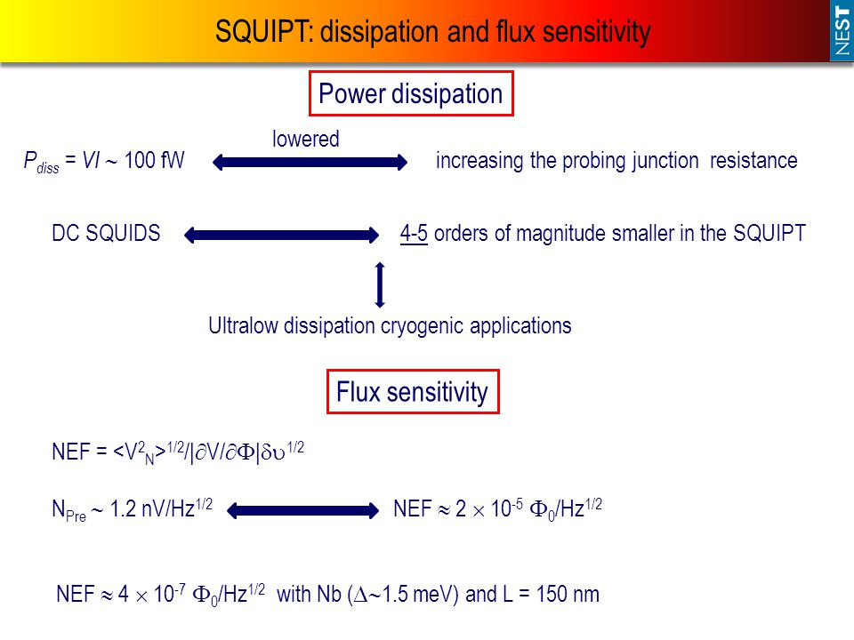 SQUIPT: dissipation and flux sensitivity P diss = VI  100 fW increasing the probing junction resistance lowered DC SQUIDS4-5 orders of magnitude smaller in the SQUIPT Ultralow dissipation cryogenic applications Power dissipation Flux sensitivity NEF = 1/2 /|  V/  |  1/2 N Pre  1.2 nV/Hz 1/2 NEF  2  10 -5  0 /Hz 1/2 NEF  4  10 -7  0 /Hz 1/2 with Nb (  1.5 meV) and L = 150 nm