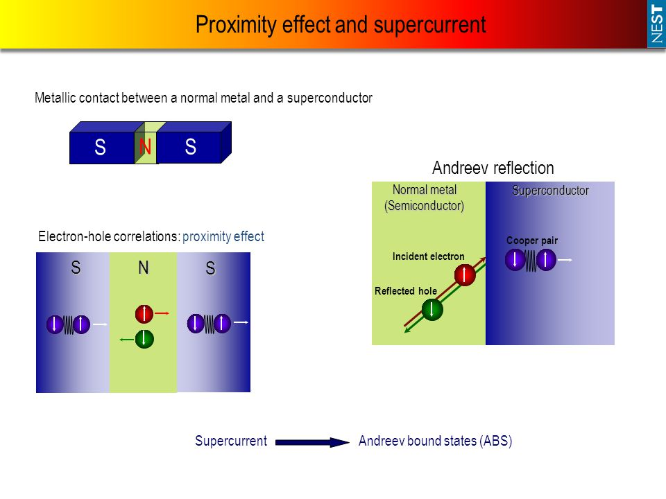Proximity effect and supercurrent S S N Metallic contact between a normal metal and a superconductor S S N Electron-hole correlations: proximity effect SupercurrentAndreev bound states (ABS) Reflected hole Incident electron Superconductor Normal metal (Semiconductor) Cooper pair Andreev reflection