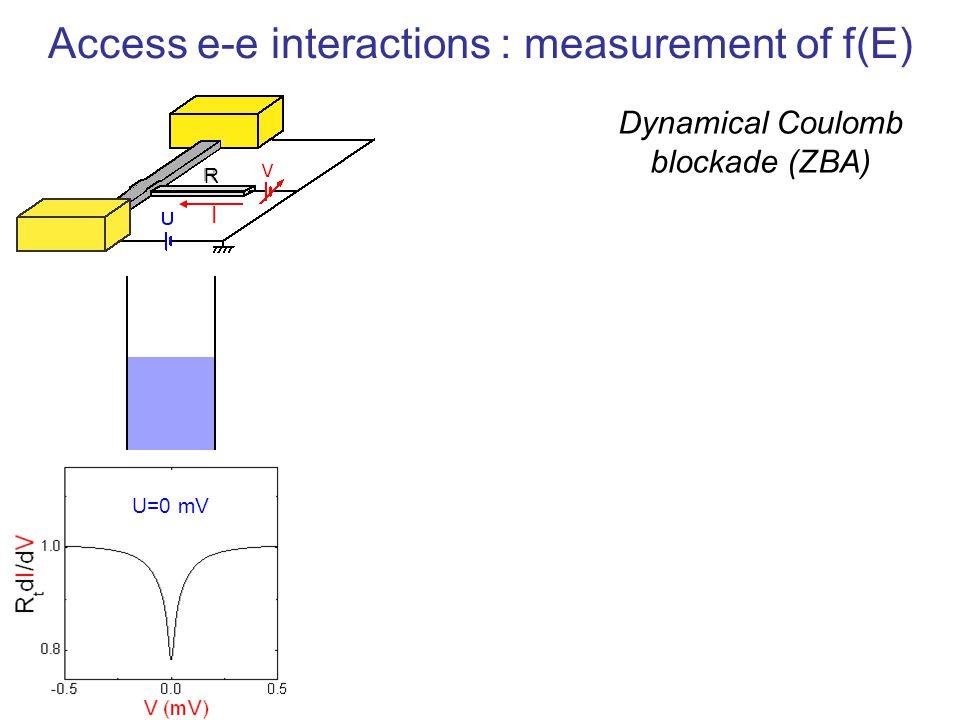 R I U=0 mV Access e-e interactions : measurement of f(E) Dynamical Coulomb blockade (ZBA)