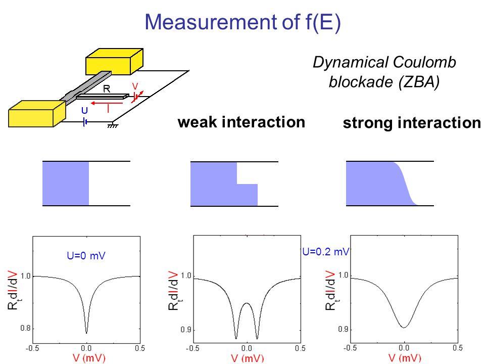 R I strong interaction weak interaction U=0.2 mV U=0 mV Measurement of f(E) Dynamical Coulomb blockade (ZBA)