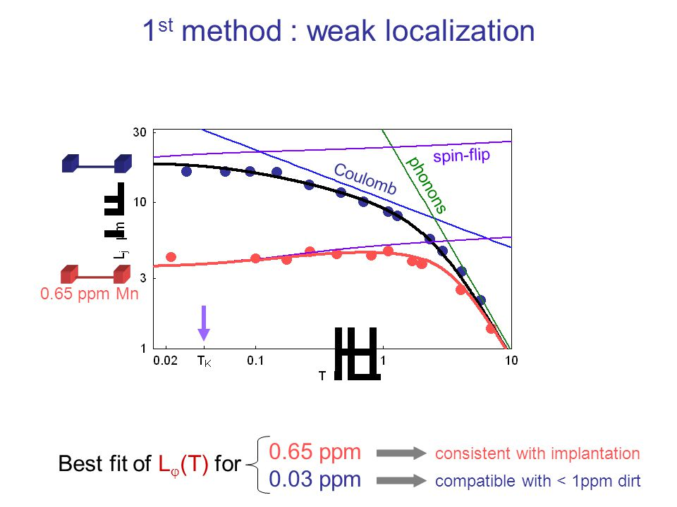 1 st method : weak localization Best fit of L  (T) for 0.65 ppm consistent with implantation 0.03 ppm compatible with < 1ppm dirt Coulomb spin-flip p