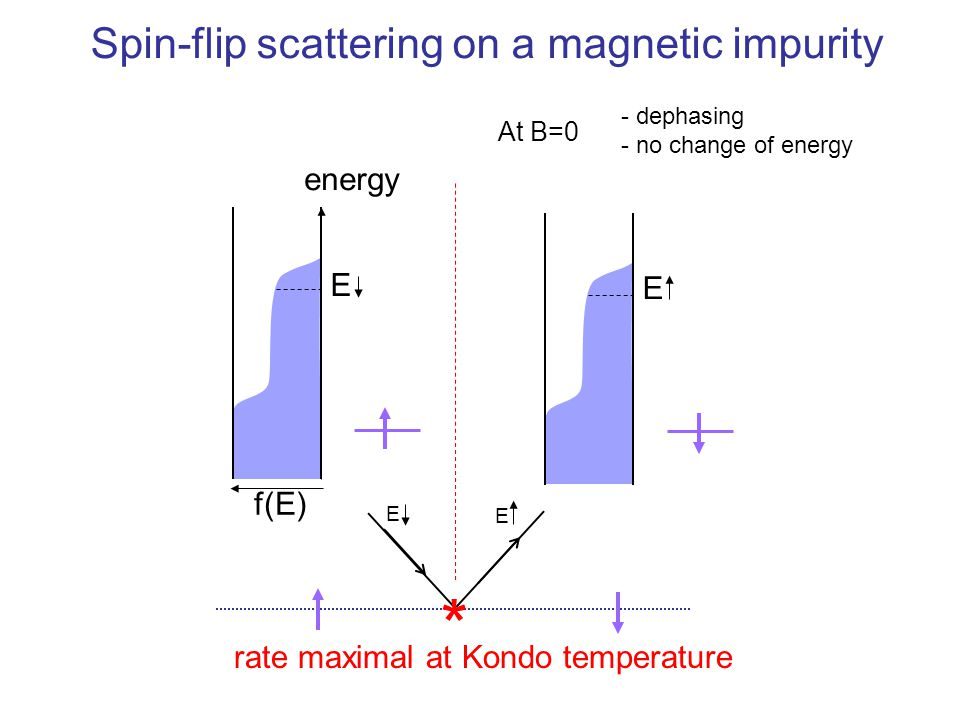 Spin-flip scattering on a magnetic impurity energy f(E) E E E E - dephasing - no change of energy * rate maximal at Kondo temperature At B=0