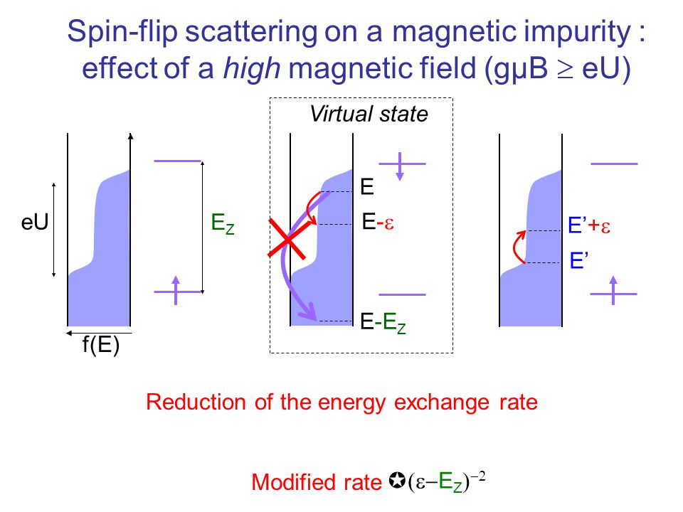 Spin-flip scattering on a magnetic impurity : effect of a high magnetic field (gµB  eU) f(E) E E-EZE-EZ EZEZ Reduction of the energy exchange rate eU