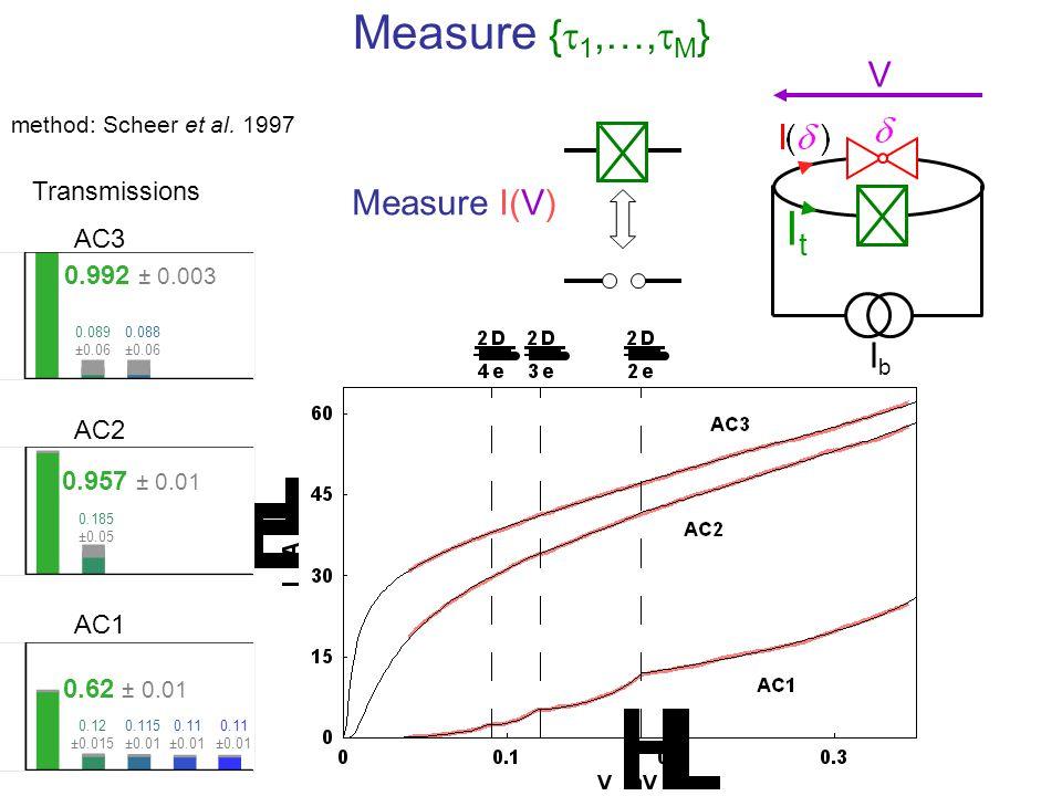 IbIb ItIt V Measure {  1,…,  M } Measure I(V) method: Scheer et al. 1997 0.957 ± 0.01 0.992 ± 0.003 AC3 AC2 AC1 Transmissions 0.089 ±0.06 0.185 ±0.0