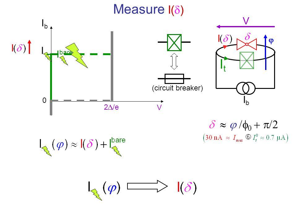 IbIb ItIt V  Measure I(  ) (circuit breaker)     V 0 2  /e I I bare IbIb