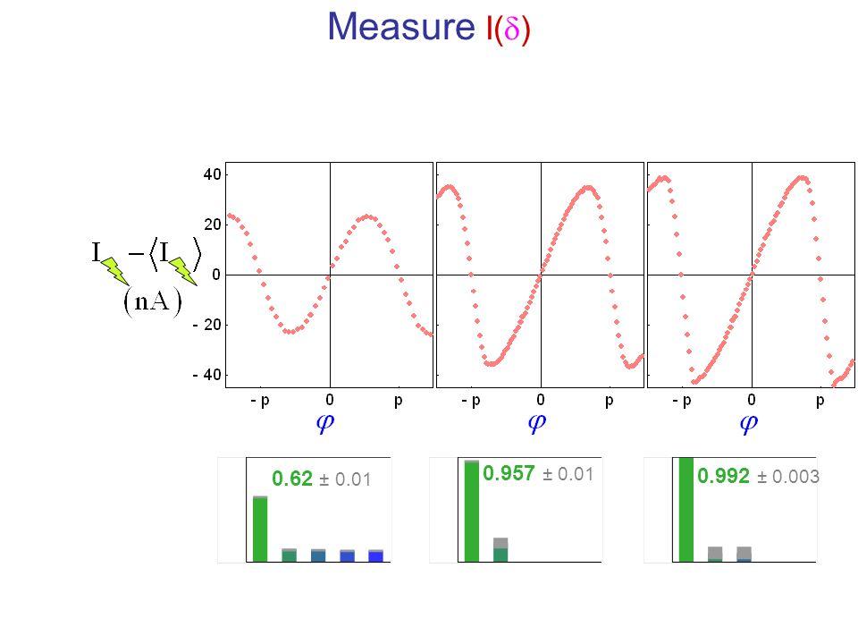 Measure I(  ) 0.957 ± 0.01 0.992 ± 0.003 0.62 ± 0.01