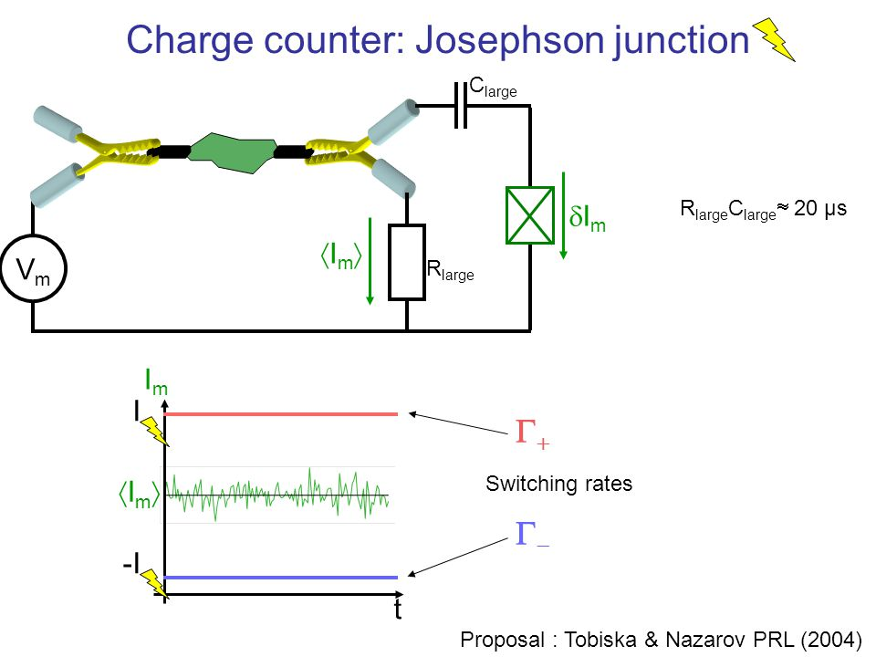 Charge counter: Josephson junction t VmVm ImIm ImIm ImIm ImIm I R large C large R large C large  20 µs -I   Switching rates Proposa