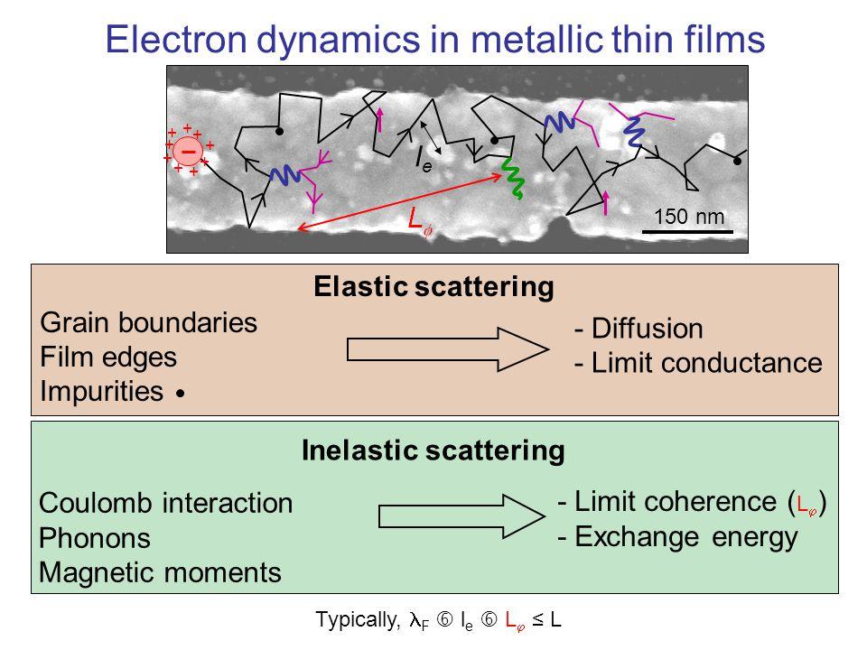 Electron dynamics in metallic thin films + + + + + + + + + lele Grain boundaries Film edges Impurities Elastic scattering - Diffusion - Limit conducta
